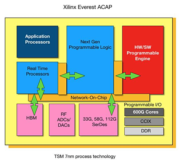 Xilinx to bust ACAP in the dome of data centres all over
