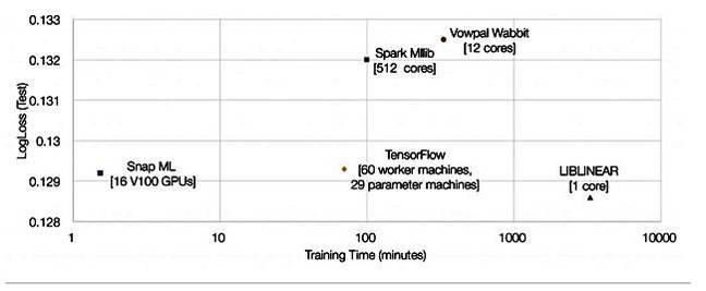 IBM_Snap_ML_chart