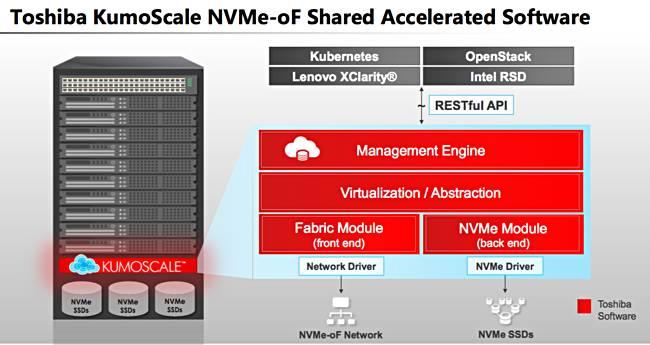Three's a cloud: Toshiba picks its NVMe over Fabrics storage