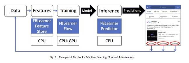 FB_data_infrastructure