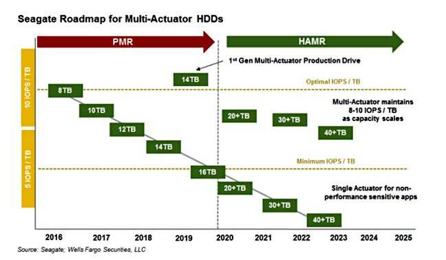 Seagate_HDD_roadmap_March_2018