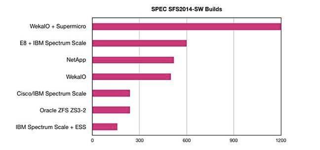 Spec_SFS_2014_bar_chart