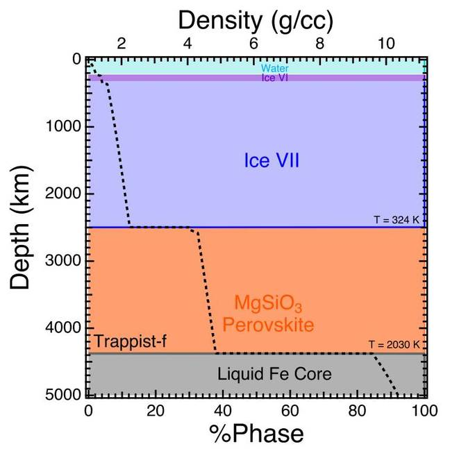 TRAPPIST-1f Phase Diagram
