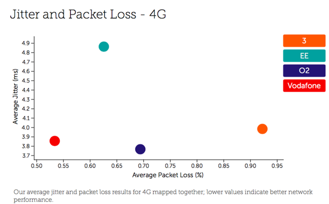 Tutela Q1 2018 UK Network Performance - Jitter and Packet Loss