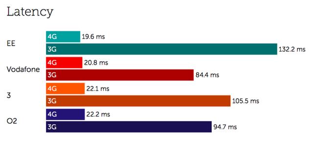 Tutela Q1 2018 UK Network Performance - Latency