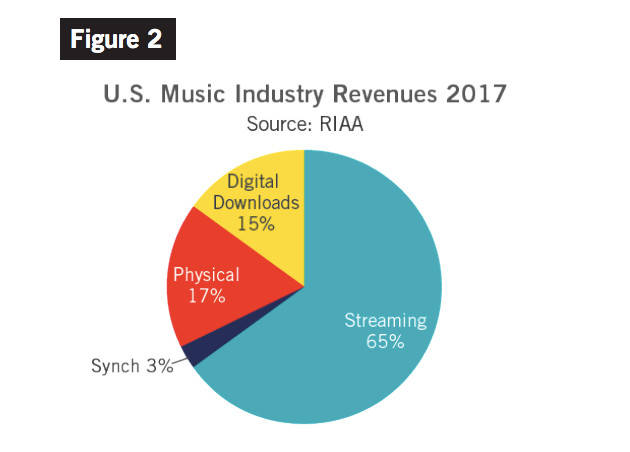 2017 music revenue chart
