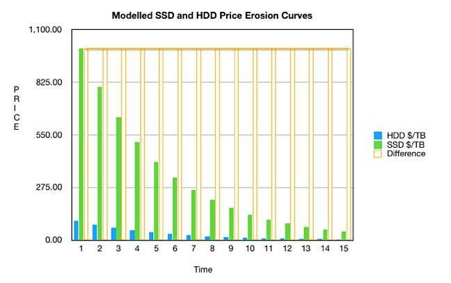 SSD_HDD_Price_erosion_model_linear_axis