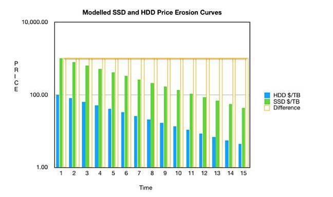 SSD_HDD_Price_erosion_model_log_axis