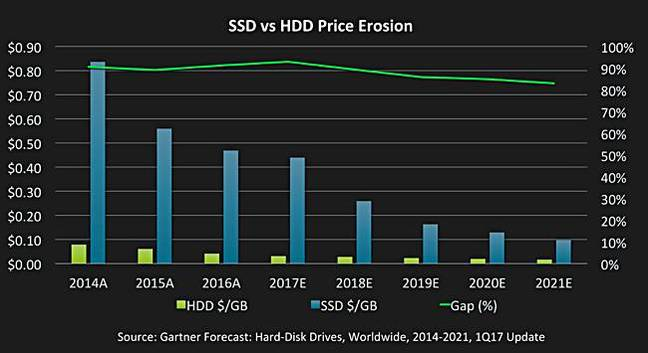 SSD_vs_HDD_costs_Infinidat