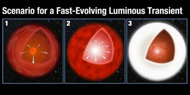 NASA image: fast-evolving luminous transient