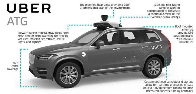An Uber factsheet about its autonomous Volvo XC90 testbeds