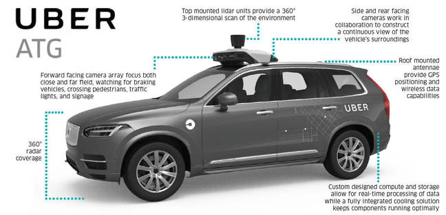 An Uber factsheet about its autonomous Volvo XC90 testbeds