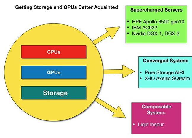 Storage_and_GPUs