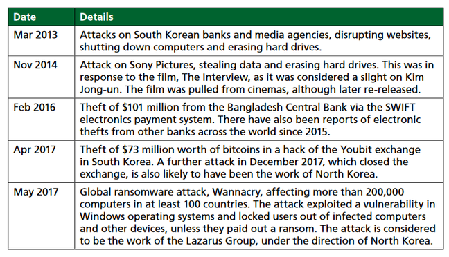 The Government's formal list of occasions when North Koreans hacked the UK