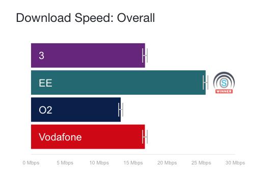 OpenSignal April 2018 UK download speeds