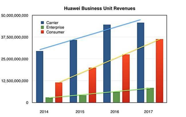 Huawei_BU_Revenues_to_2017