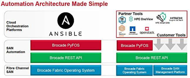 Brocade_Ansible_Automation