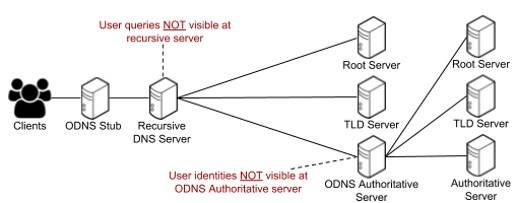Oblivious DNS overview