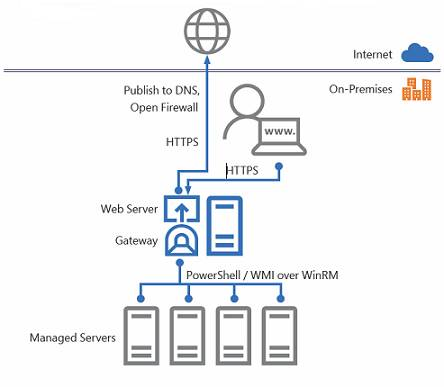 How Windows Admin Center works
