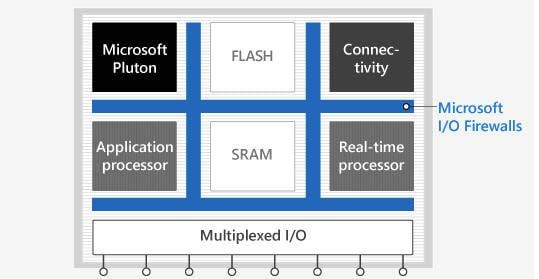 A diagram of Azure Sphere MCU chips