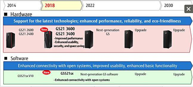 Fujitsu_GS21_Roadmap