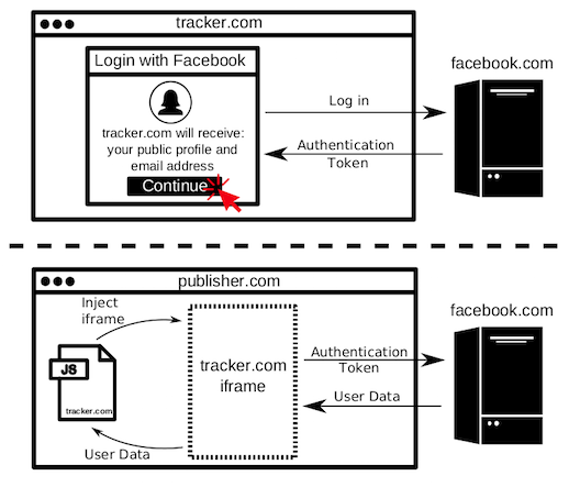 Facebook Login tool hijacked by JavaScript trackers to 'violate' user data
