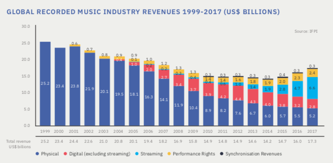 IFPI recorded music revenue 1999 to 2017