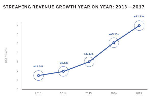 IFPI Streaming Growth -
