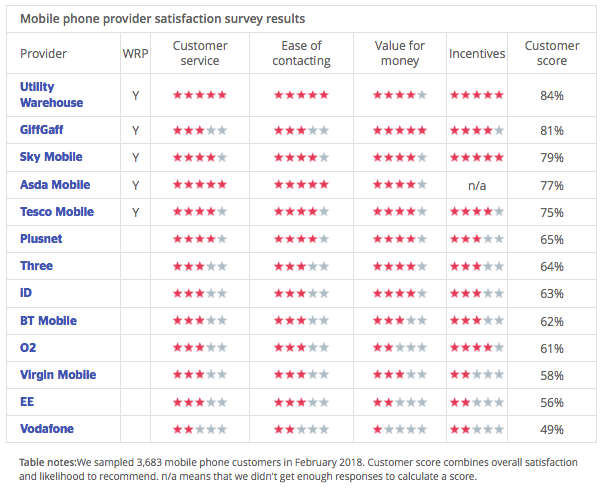 Which mobile network survey UK
