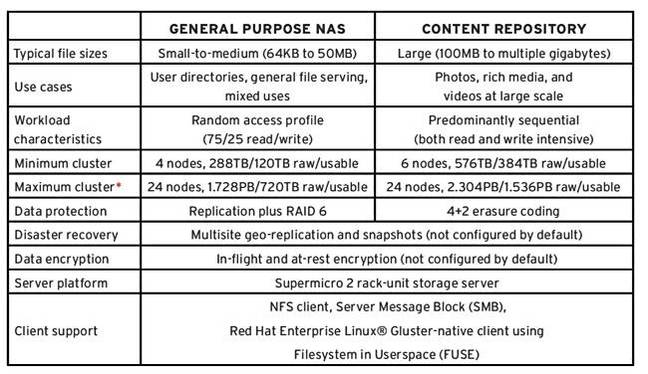Red_Hat_Storage_One