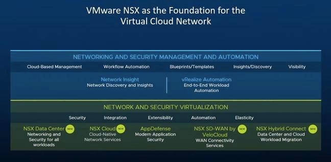 VMware's software-defined networking cloud vision