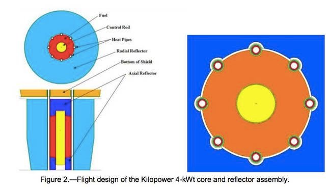 NASA's Kilopower Reactor