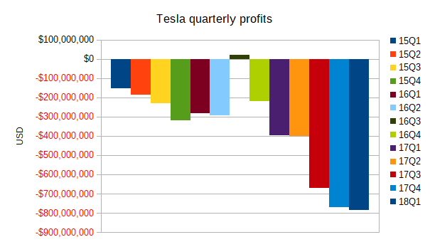 Tesla quarterly profits, Q1 FY2015 - Q1 FY2018