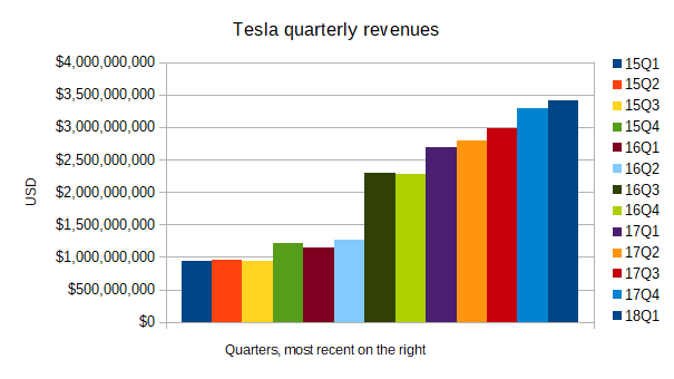 Tesla quarterly revenues, Q1 FY2015 - Q1 FY2018