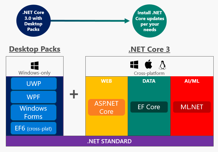The forthcoming.NET Core 3 will support desktop applications on Windows