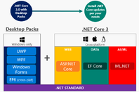 The forthcoming .NET Core 3 will support desktop applications on Windows