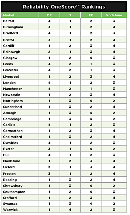 GWS Top UK cities reliability
