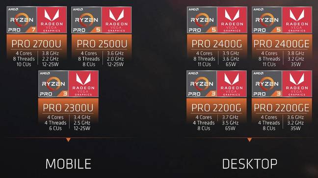 AMD's summary of its Ryzen Pro family