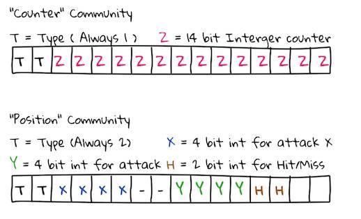 Ben Jojo's BGP Battleships format