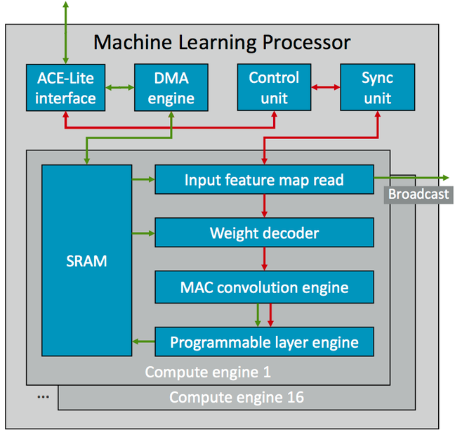Arm's machine-learning processor diagram