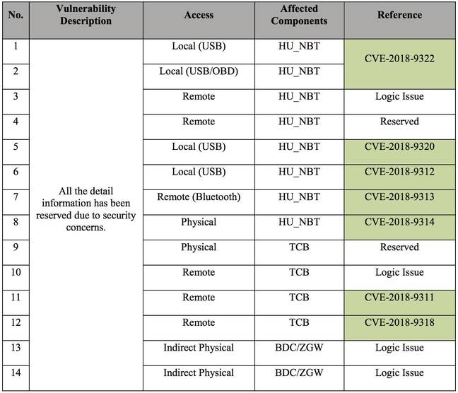 Table of security flaws found in BMWs by Tencent
