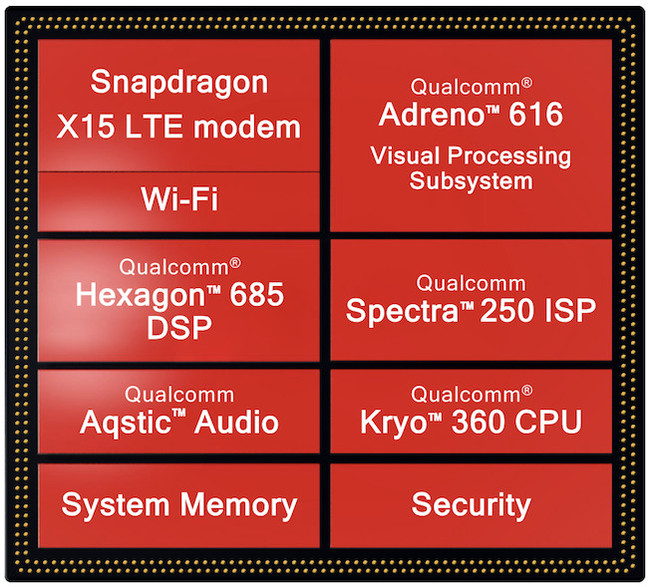 Diagram of the Snapdragon 710's contents