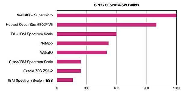 Huawei_SPEC_SFS2014_ranking