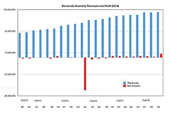Barracuda quarterly revenues to acquisition