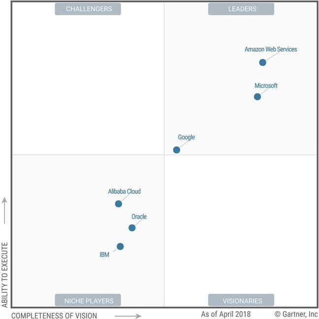 Gartner 2018 Magic Quadrant for infrastructure as a Service