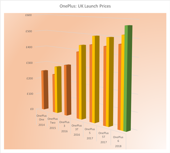 OnePlus flagship price chart