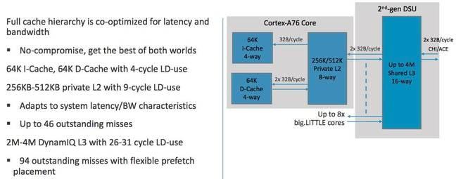 Internals of an Arm Cortex-A76 core