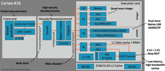 Internals of an Arm Cortex-A76 core