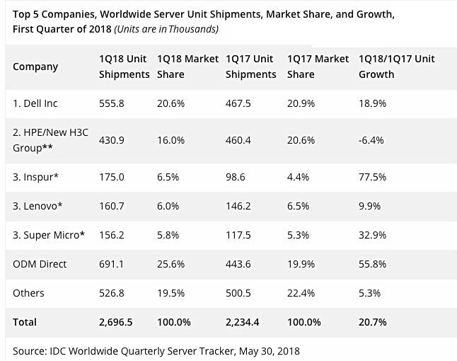 IDC_Q1cy2018_server_units_tracker