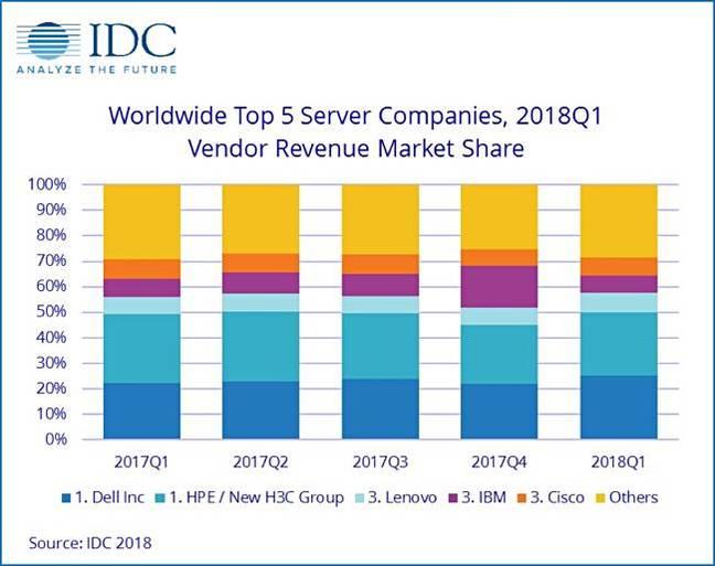 IDC_Server_revenues_chart_Q1cy2018